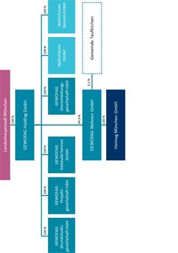 Neue Gesellschafterstruktur des GEWOFAG-Konzerns